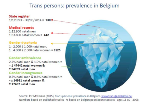 Transgender in België